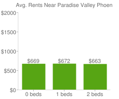 Graph of average rent prices for Paradise Valley Phoenix